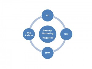 Internet Marketing And The Four Core Components To Integration